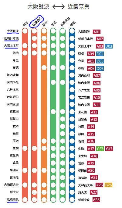 往來大阪與奈良搭近鐵快速急行就好