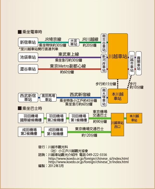 前往川越交通指南(资料来源:川越观光协会网站)