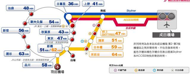 成田机场往来东京市区京成电铁路线图(图片来源:京成电铁官方网站)